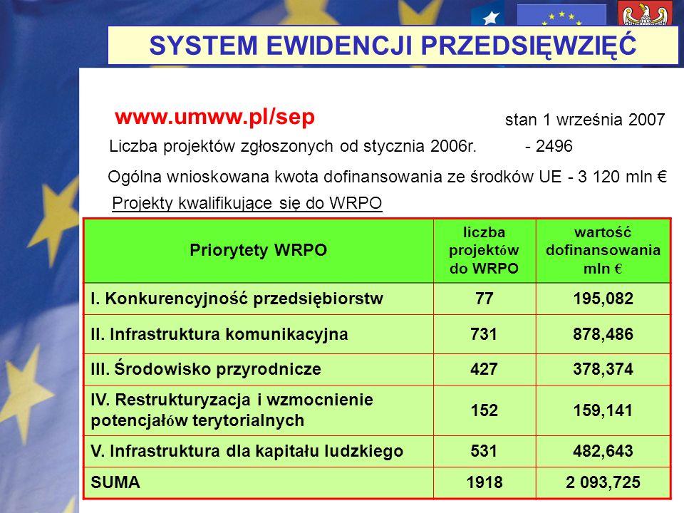 SYSTEM EWIDENCJI PRZEDSIĘWZIĘĆ Liczba projektów zgłoszonych od stycznia 2006r.- 2496 stan 1 września 2007 Ogólna wnioskowana kwota dofinansowania ze ś