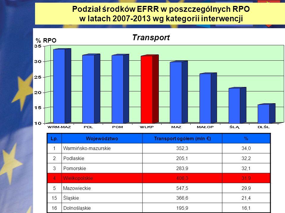 Podział środków EFRR w poszczególnych RPO w latach 2007-2013 wg kategorii interwencji % RPO Transport Lp.WojewództwoTransport ogółem (mln )% 1Warmińsk