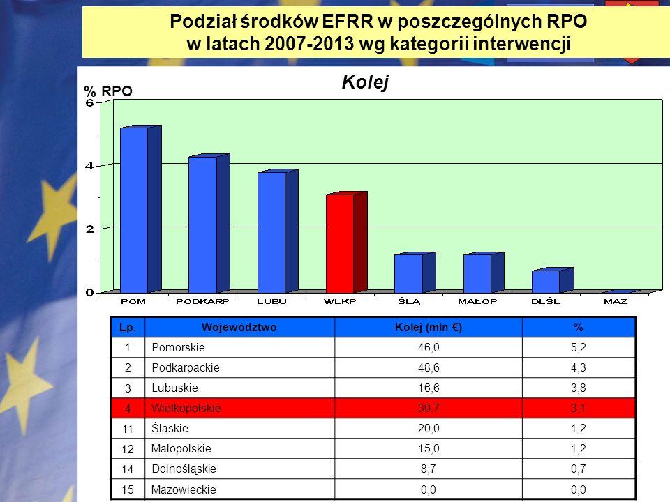 % RPO Kolej Lp. WojewództwoKolej (mln )% 1 Pomorskie46,05,2 2 Podkarpackie48,64,3 3 Lubuskie16,63,8 4 Wielkopolskie39,73,1 11 Śląskie20,01,2 12 Małopo