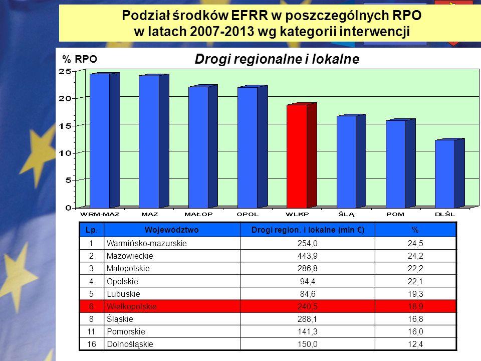 % RPO Drogi regionalne i lokalne Lp. WojewództwoDrogi region. i lokalne (mln )% 1Warmińsko-mazurskie254,024,5 2Mazowieckie443,924,2 3Małopolskie286,82