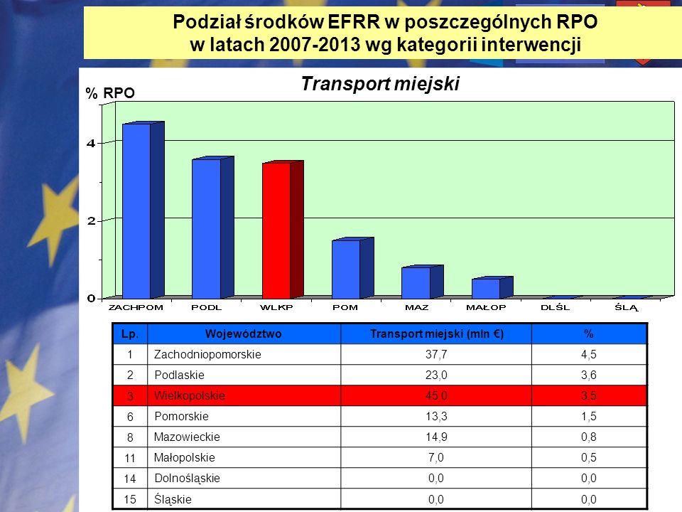 % RPO Transport miejski Lp. WojewództwoTransport miejski (mln )% 1 Zachodniopomorskie37,74,5 2 Podlaskie23,03,6 3 Wielkopolskie45,03,5 6 Pomorskie13,3