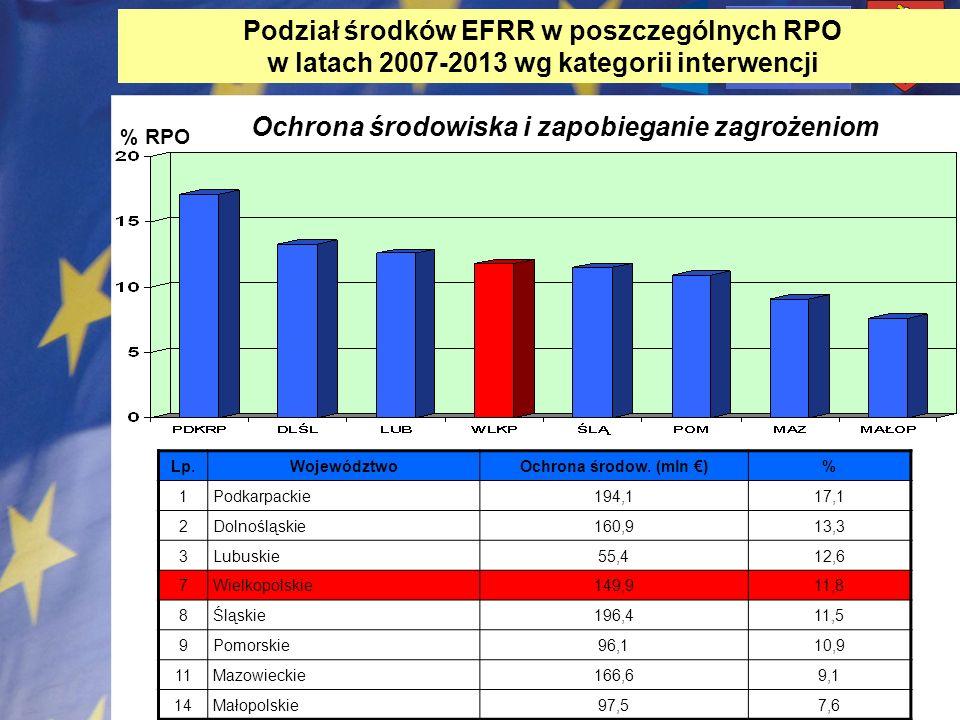 % RPO Ochrona środowiska i zapobieganie zagrożeniom Lp.WojewództwoOchrona środow. (mln )% 1Podkarpackie194,117,1 2Dolnośląskie160,913,3 3Lubuskie55,41