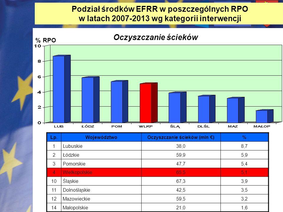 Podział środków EFRR w poszczególnych RPO w latach 2007-2013 wg kategorii interwencji % RPO Oczyszczanie ścieków Lp.WojewództwoOczyszczanie ścieków (m