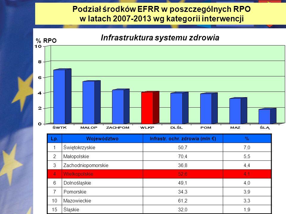 Podział środków EFRR w poszczególnych RPO w latach 2007-2013 wg kategorii interwencji % RPO Infrastruktura systemu zdrowia Lp.WojewództwoInfrastr. och