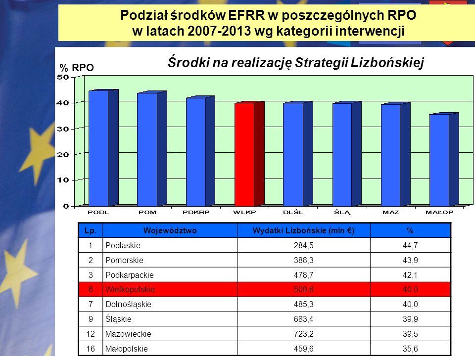 Podział środków EFRR w poszczególnych RPO w latach 2007-2013 wg kategorii interwencji % RPO Środki na realizację Strategii Lizbońskiej Lp.WojewództwoW