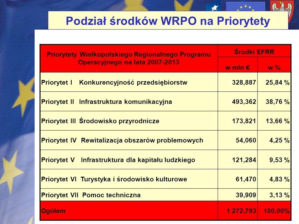 Priorytety Wielkopolskiego Regionalnego Programu Operacyjnego na lata 2007-2013 Środki EFRR w mln w % Priorytet I Konkurencyjność przedsiębiorstw328,8
