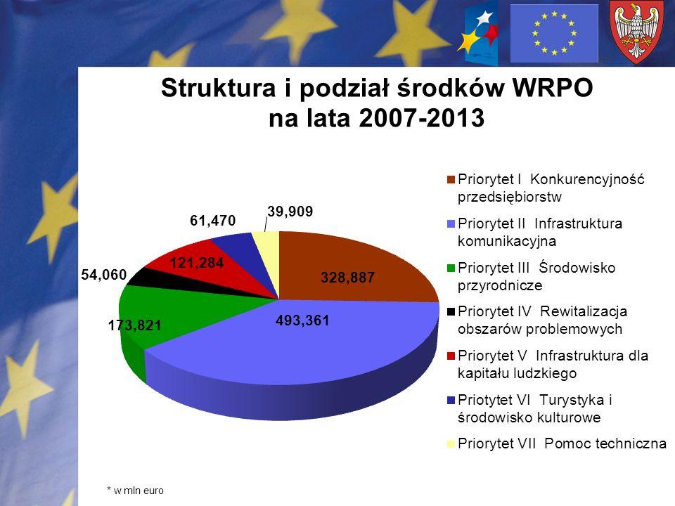 SYSTEM EWIDENCJI PRZEDSIĘWZIĘĆ Liczba projektów zgłoszonych od stycznia 2006r.- 2496 stan 1 września 2007 Ogólna wnioskowana kwota dofinansowania ze środków UE - 3 120 mln www.umww.pl/sep Priorytety WRPO liczba projektów do WRPO wartość dofinansowania mln I.