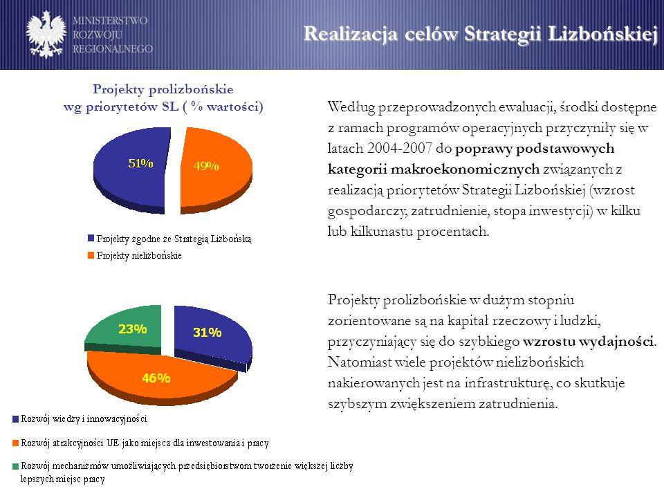 Realizacja celów Strategii Lizbońskiej Projekty prolizbońskie wg priorytetów SL ( % wartości) Według przeprowadzonych ewaluacji, środki dostępne z ram