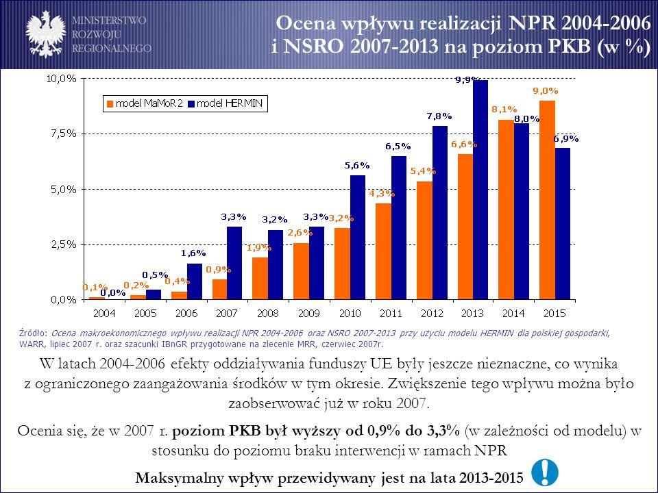 Ocena wpływu realizacji NPR 2004-2006 i NSRO 2007-2013 na poziom PKB (w %) W latach 2004-2006 efekty oddziaływania funduszy UE były jeszcze nieznaczne