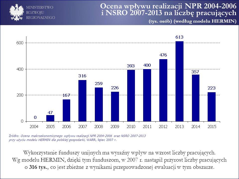 Ocena wpływu realizacji NPR 2004-2006 i NSRO 2007-2013 na liczbę pracujących (tys. osób) (według modelu HERMIN) Źródło: Ocena makroekonomicznego wpływ