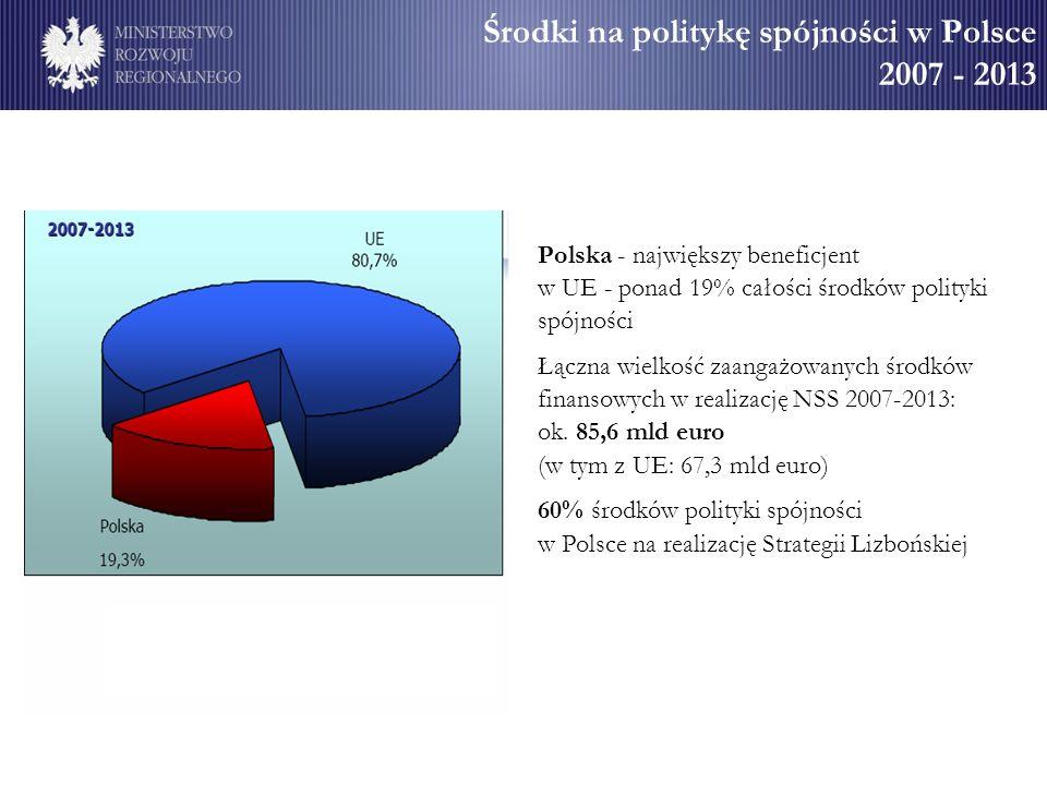 Środki na politykę spójności w Polsce 2007 - 2013 Polska - największy beneficjent w UE - ponad 19% całości środków polityki spójności Łączna wielkość