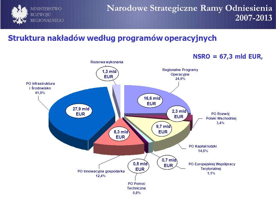 Narodowe Strategiczne Ramy Odniesienia 2007-2013 NSRO = 67,3 mld EUR, Struktura nakładów według programów operacyjnych Rezerwa wykonania PO Kapitał lu