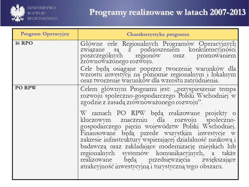 Program Operacyjny Charakterystyka programu 16 RPO Główne cele Regionalnych Programów Operacyjnych związane są z podnoszeniem konkurencyjności poszcze