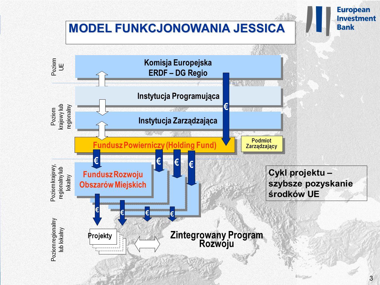 3 3 MODEL FUNKCJONOWANIA JESSICA Podmiot Zarządzający Komisja Europejska ERDF – DG Regio Komisja Europejska ERDF – DG Regio Instytucja Zarządzająca Poziom UE Poziom krajowy lub regionalny Fundusz Powierniczy (Holding Fund) Fundusz Rozwoju Obszarów Miejskich Poziom krajowy, regionalny lub lokalny Poziom regionalny lub lokalny Projekty Zintegrowany Program Rozwoju Instytucja Programująca Cykl projektu – szybsze pozyskanie środków UE