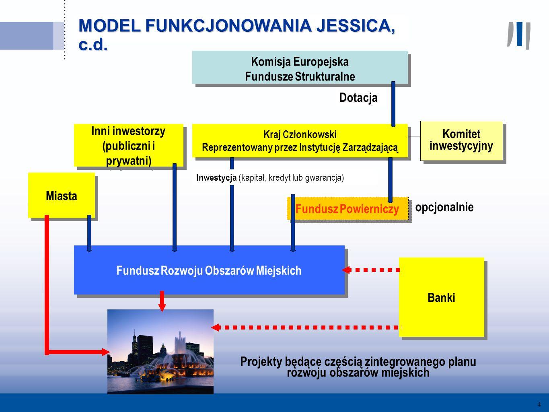 4 Komisja Europejska Fundusze Strukturalne Komisja Europejska Fundusze Strukturalne Kraj Członkowski Reprezentowany przez Instytucję Zarządzającą Kraj Członkowski Reprezentowany przez Instytucję Zarządzającą Fundusz Powierniczy Fundusz Rozwoju Obszarów Miejskich Projekty będące częścią zintegrowanego planu rozwoju obszarów miejskich Dotacja opcjonalnie Inwestycja (kapitał, kredyt lub gwarancja) Inni inwestorzy (publiczni i prywatni) Inni inwestorzy (publiczni i prywatni) Miasta Banki Komitet inwestycyjny MODEL FUNKCJONOWANIA JESSICA, c.d.