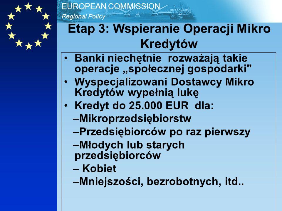 Regional Policy EUROPEAN COMMISSION Etap 3: Wspieranie Operacji Mikro Kredytów Banki niechętnie rozważają takie operacje społecznej gospodarki Wyspecjalizowani Dostawcy Mikro Kredytów wypełnią lukę Kredyt do 25.000 EUR dla: –Mikroprzedsiębiorstw –Przedsiębiorców po raz pierwszy –Młodych lub starych przedsiębiorców – Kobiet –Mniejszości, bezrobotnych, itd..