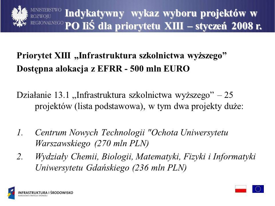 Priorytet XIII Infrastruktura szkolnictwa wyższego Dostępna alokacja z EFRR - 500 mln EURO Działanie 13.1 Infrastruktura szkolnictwa wyższego – 25 projektów (lista podstawowa), w tym dwa projekty duże: 1.Centrum Nowych Technologii Ochota Uniwersytetu Warszawskiego (270 mln PLN) 2.Wydziały Chemii, Biologii, Matematyki, Fizyki i Informatyki Uniwersytetu Gdańskiego (236 mln PLN) Indykatywny wykaz wyboru projektów w PO IiŚ dla priorytetu XIII – styczeń 2008 r.