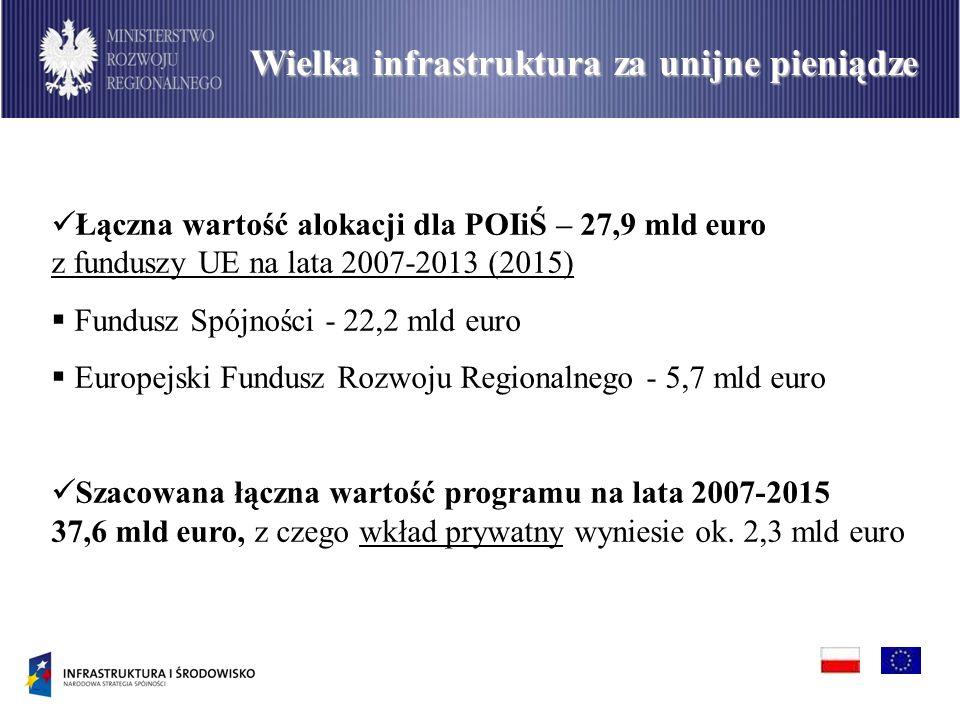 Łączna wartość alokacji dla POIiŚ – 27,9 mld euro z funduszy UE na lata 2007-2013 (2015) Fundusz Spójności - 22,2 mld euro Europejski Fundusz Rozwoju