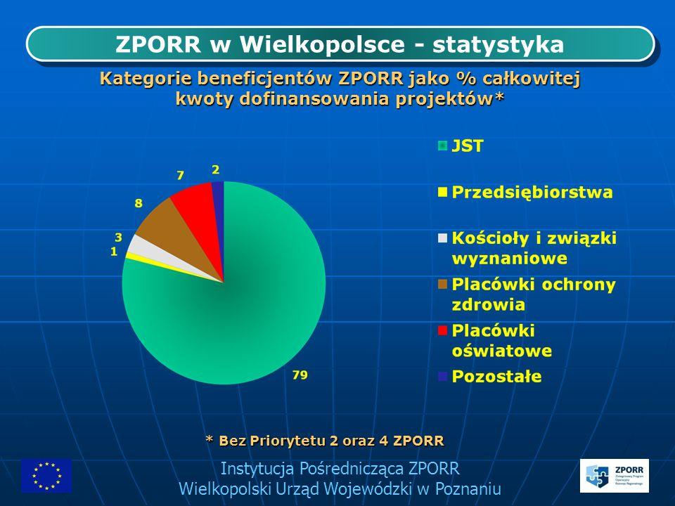 Instytucja Pośrednicząca ZPORR Wielkopolski Urząd Wojewódzki w Poznaniu ZPORR w Wielkopolsce - statystyka Kategorie beneficjentów ZPORR jako % całkowi