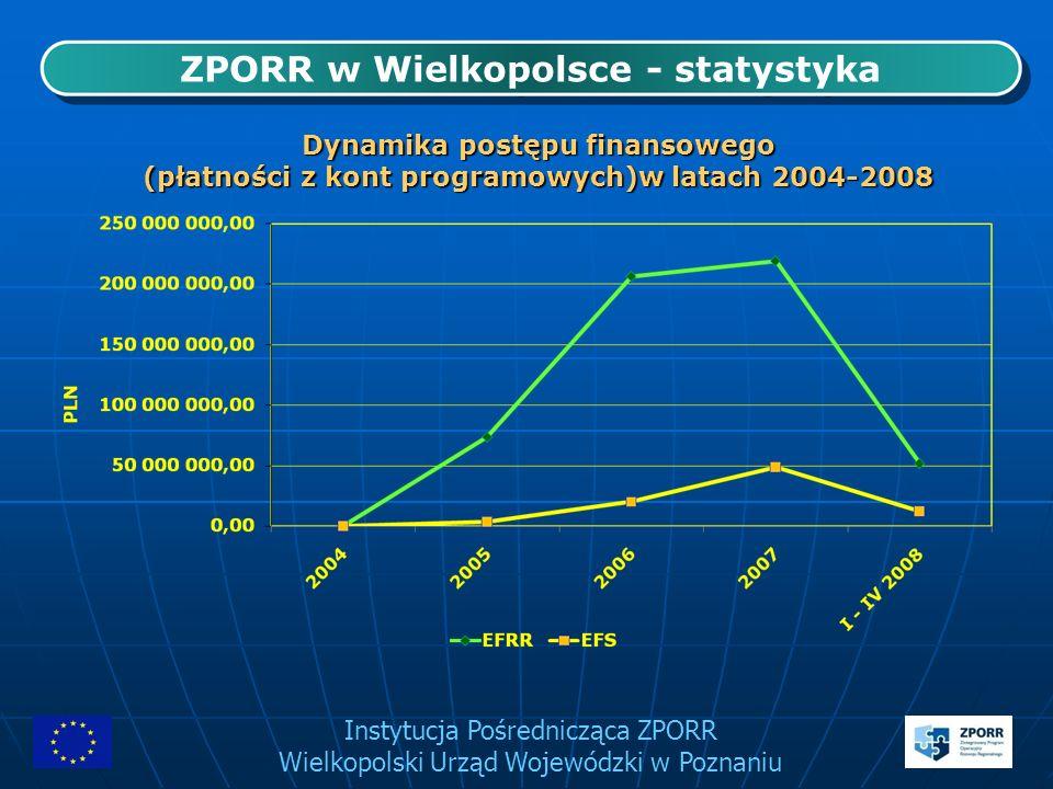 Instytucja Pośrednicząca ZPORR Wielkopolski Urząd Wojewódzki w Poznaniu ZPORR w Wielkopolsce - statystyka Dynamika postępu finansowego (płatności z ko