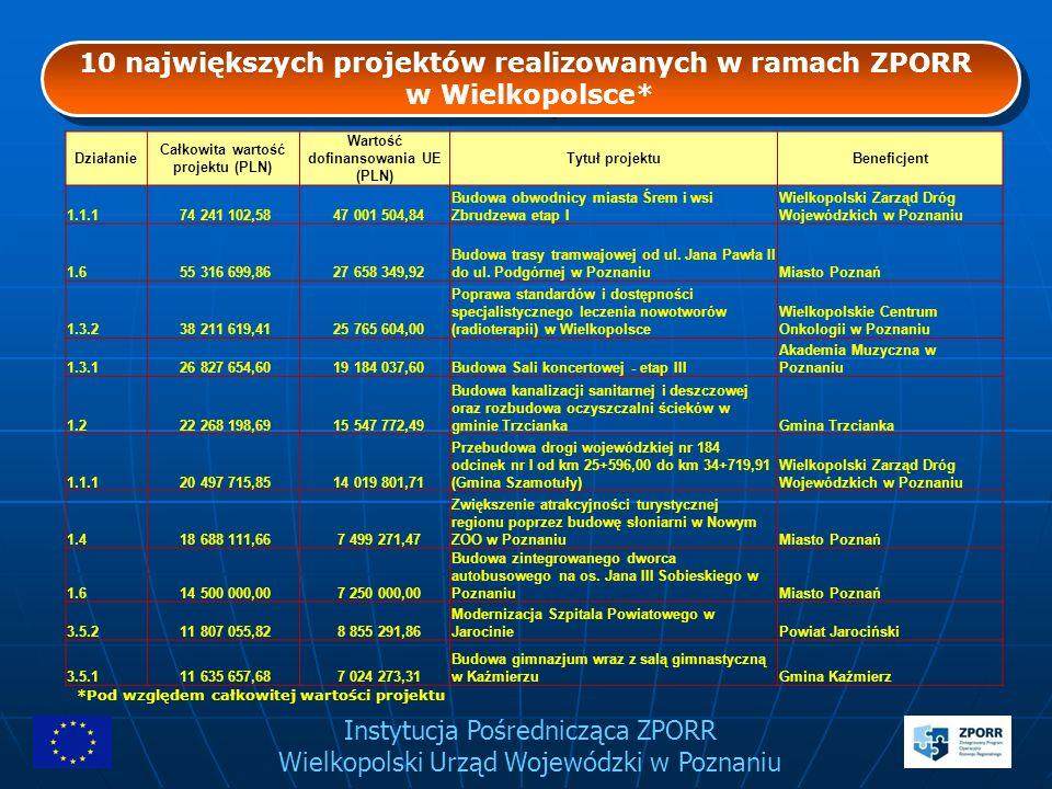 Instytucja Pośrednicząca ZPORR Wielkopolski Urząd Wojewódzki w Poznaniu 10 największych projektów realizowanych w ramach ZPORR w Wielkopolsce* 10 najw