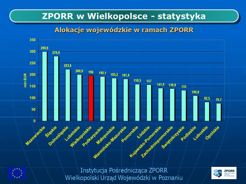 Instytucja Pośrednicząca ZPORR Wielkopolski Urząd Wojewódzki w Poznaniu 10 największych projektów realizowanych w ramach ZPORR w Wielkopolsce* 10 największych projektów realizowanych w ramach ZPORR w Wielkopolsce* *Pod względem całkowitej wartości projektu Działanie Całkowita wartość projektu (PLN) Wartość dofinansowania UE (PLN) Tytuł projektuBeneficjent 1.1.1 74 241 102,58 47 001 504,84 Budowa obwodnicy miasta Śrem i wsi Zbrudzewa etap I Wielkopolski Zarząd Dróg Wojewódzkich w Poznaniu 1.6 55 316 699,86 27 658 349,92 Budowa trasy tramwajowej od ul.
