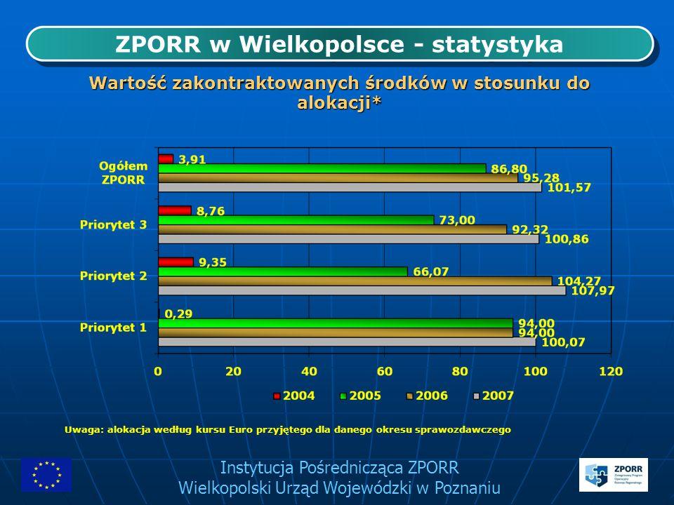 Instytucja Pośrednicząca ZPORR Wielkopolski Urząd Wojewódzki w Poznaniu ZPORR w Wielkopolsce - statystyka Wartość zakontraktowanych środków w stosunku