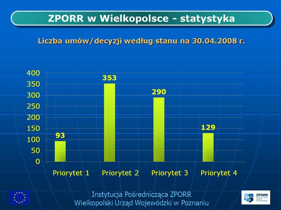 Instytucja Pośrednicząca ZPORR Wielkopolski Urząd Wojewódzki w Poznaniu ZPORR w Wielkopolsce - statystyka Postęp wdrażania ZPORR w województwie w latach 2004-2007* *Liczba aneksów i decyzji zmieniających dotyczy Priorytetu 1, 4 oraz 3 bez Działania 3.4.