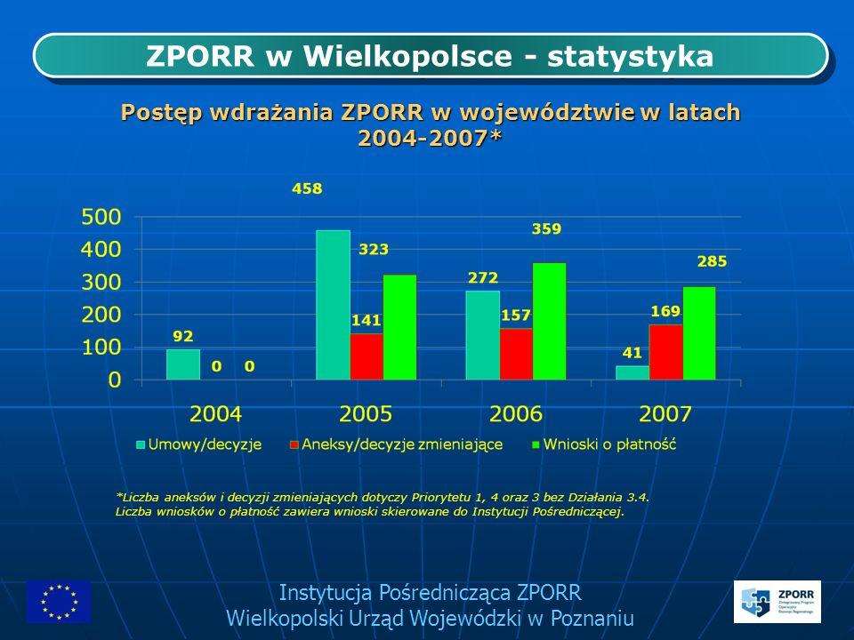 Instytucja Pośrednicząca ZPORR Wielkopolski Urząd Wojewódzki w Poznaniu ZPORR w Wielkopolsce - statystyka Postęp wdrażania ZPORR w województwie w lata
