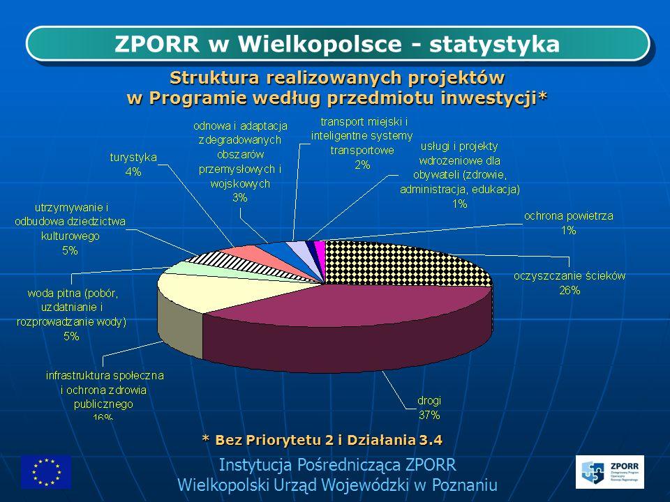 Instytucja Pośrednicząca ZPORR Wielkopolski Urząd Wojewódzki w Poznaniu ZPORR w Wielkopolsce - statystyka Struktura realizowanych projektów w Programi