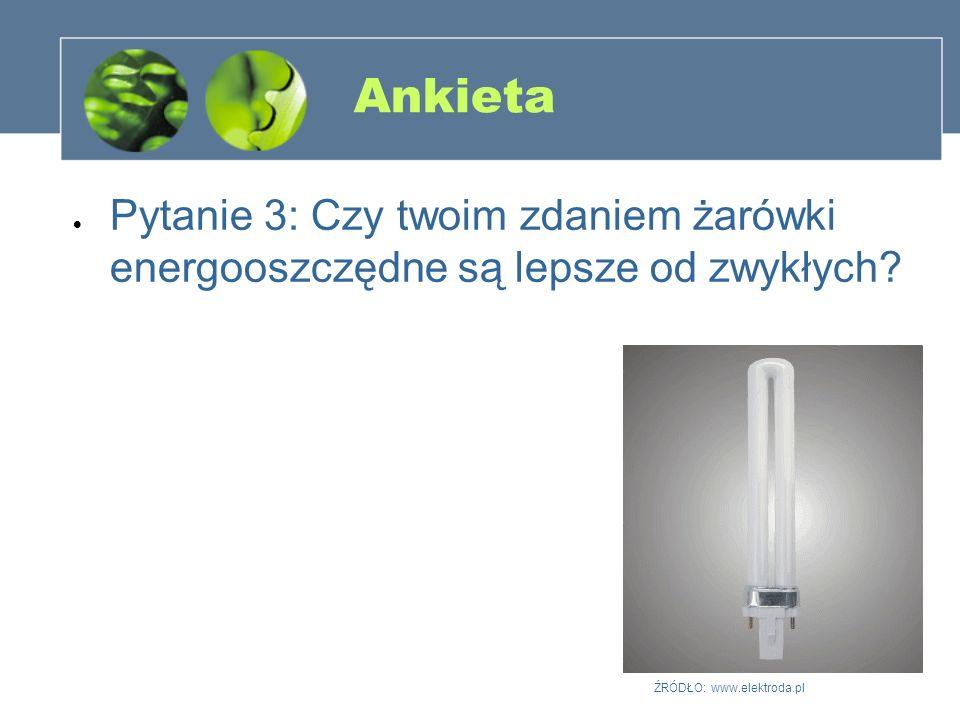 Ankieta Pytanie 3: Czy twoim zdaniem żarówki energooszczędne są lepsze od zwykłych? ŹRÓDŁO: www.elektroda.pl