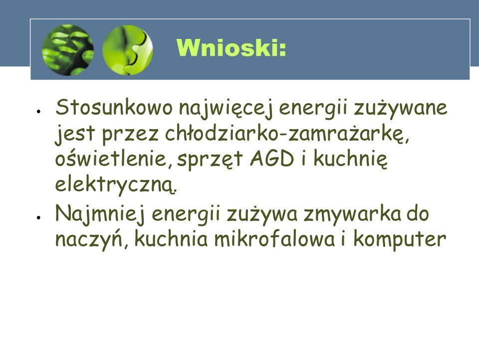 Ankieta Pytanie 11: Czy wytwarzanie energii z alternatywnych źródeł w gospodarstwie domowym jest opłacalne.