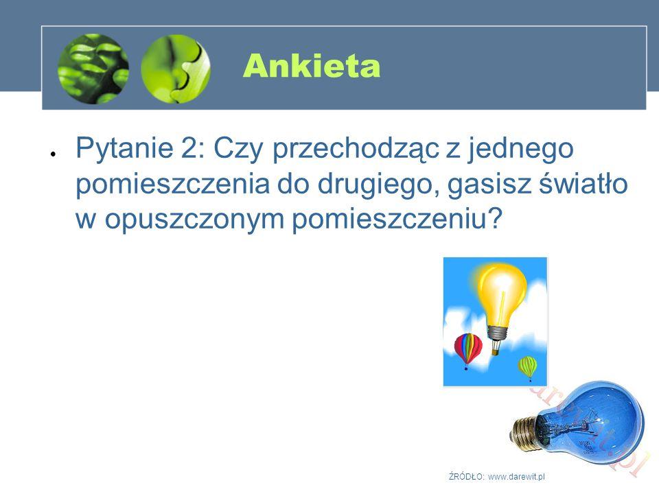 Ankieta Pytanie 2: Czy przechodząc z jednego pomieszczenia do drugiego, gasisz światło w opuszczonym pomieszczeniu? ŹRÓDŁO: www.darewit.pl
