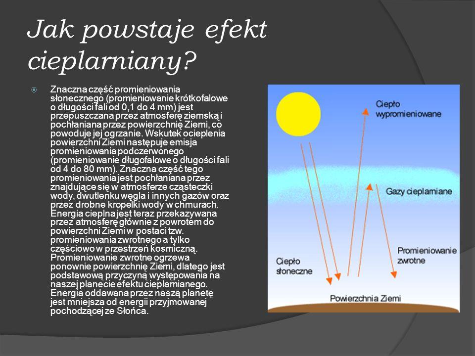 Jak powstaje efekt cieplarniany? Znaczna część promieniowania słonecznego (promieniowanie krótkofalowe o długości fali od 0,1 do 4 mm) jest przepuszcz