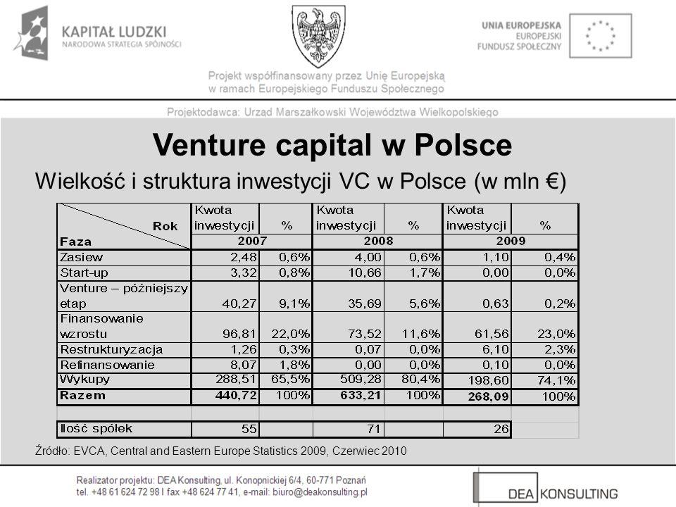 Wielkość i struktura inwestycji VC w Polsce (w mln ) Venture capital w Polsce Źródło: EVCA, Central and Eastern Europe Statistics 2009, Czerwiec 2010