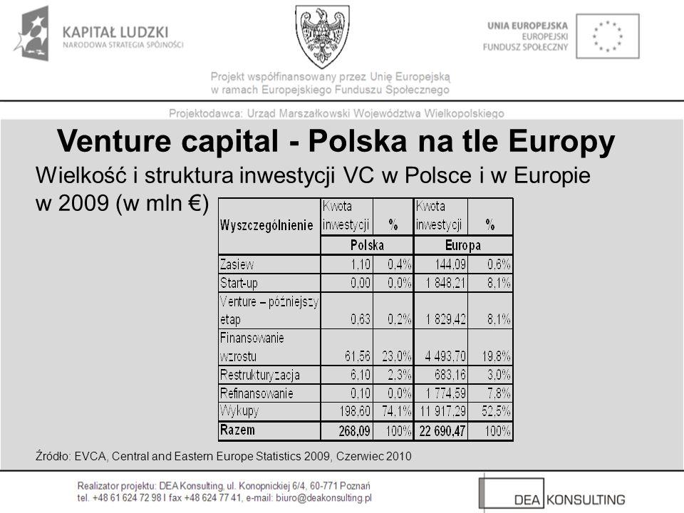 Wielkość i struktura inwestycji VC w Polsce i w Europie w 2009 (w mln ) Venture capital - Polska na tle Europy Źródło: EVCA, Central and Eastern Europe Statistics 2009, Czerwiec 2010