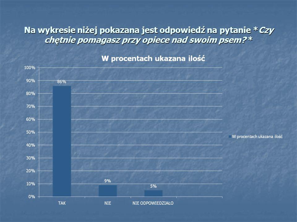 Na wykresie niżej pokazana jest odpowiedź na pytanie *Czy chętnie pomagasz przy opiece nad swoim psem? *