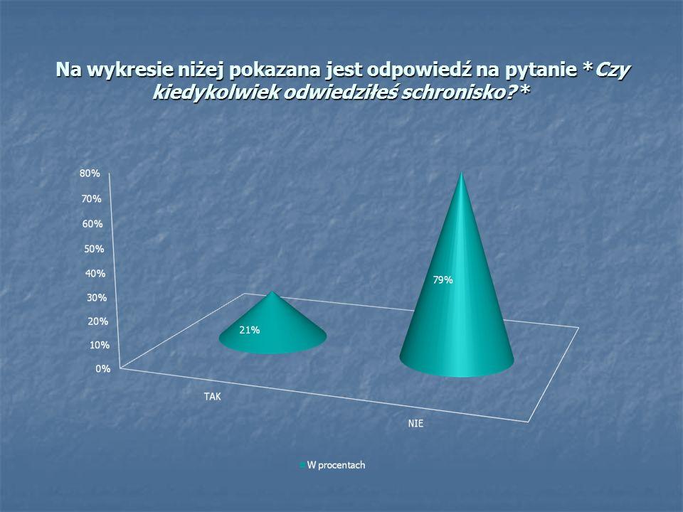 Na wykresie niżej pokazana jest odpowiedź na pytanie *Czy kiedykolwiek odwiedziłeś schronisko? *
