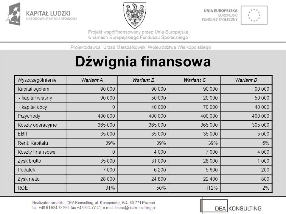 Dźwignia finansowa WyszczególnienieWariant AWariant BWariant CWariant D Kapitał ogółem90 000 - kapitał własny90 00050 00020 00050 000 - kapitał obcy040 00070 00040 000 Przychody400 000 Koszty operacyjne365 000 395 000 EBIT35 000 5 000 Rent.