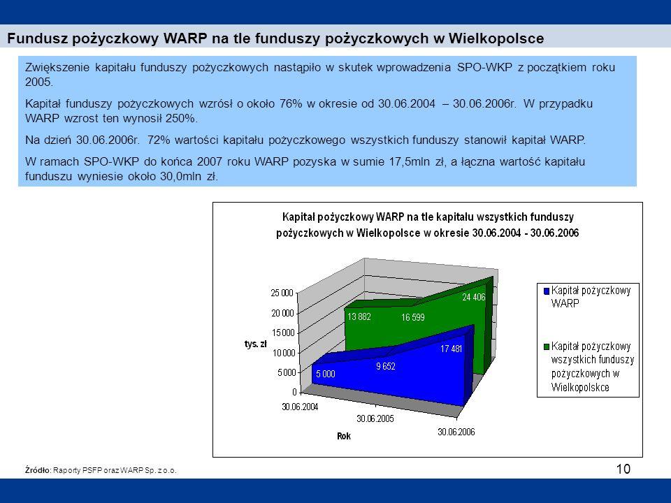 10 Fundusz pożyczkowy WARP na tle funduszy pożyczkowych w Wielkopolsce Źródło: Raporty PSFP oraz WARP Sp. z o.o. Zwiększenie kapitału funduszy pożyczk