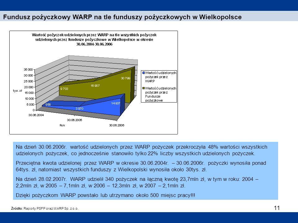 11 Fundusz pożyczkowy WARP na tle funduszy pożyczkowych w Wielkopolsce Źródło: Raporty PSFP oraz WARP Sp. z o.o. Na dzień 30.06.2006r. wartość udzielo