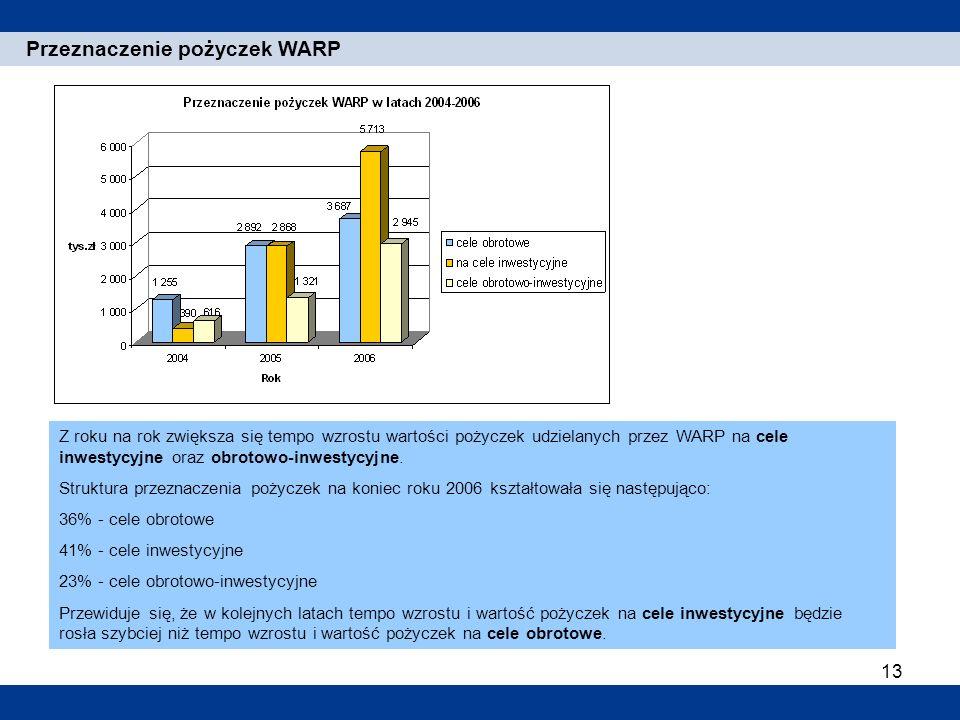 13 1. Einleitung Przeznaczenie pożyczek WARP Z roku na rok zwiększa się tempo wzrostu wartości pożyczek udzielanych przez WARP na cele inwestycyjne or