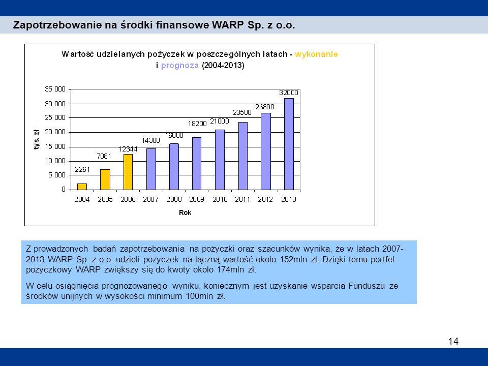 14 1. Einleitung Zapotrzebowanie na środki finansowe WARP Sp. z o.o. Z prowadzonych badań zapotrzebowania na pożyczki oraz szacunków wynika, że w lata
