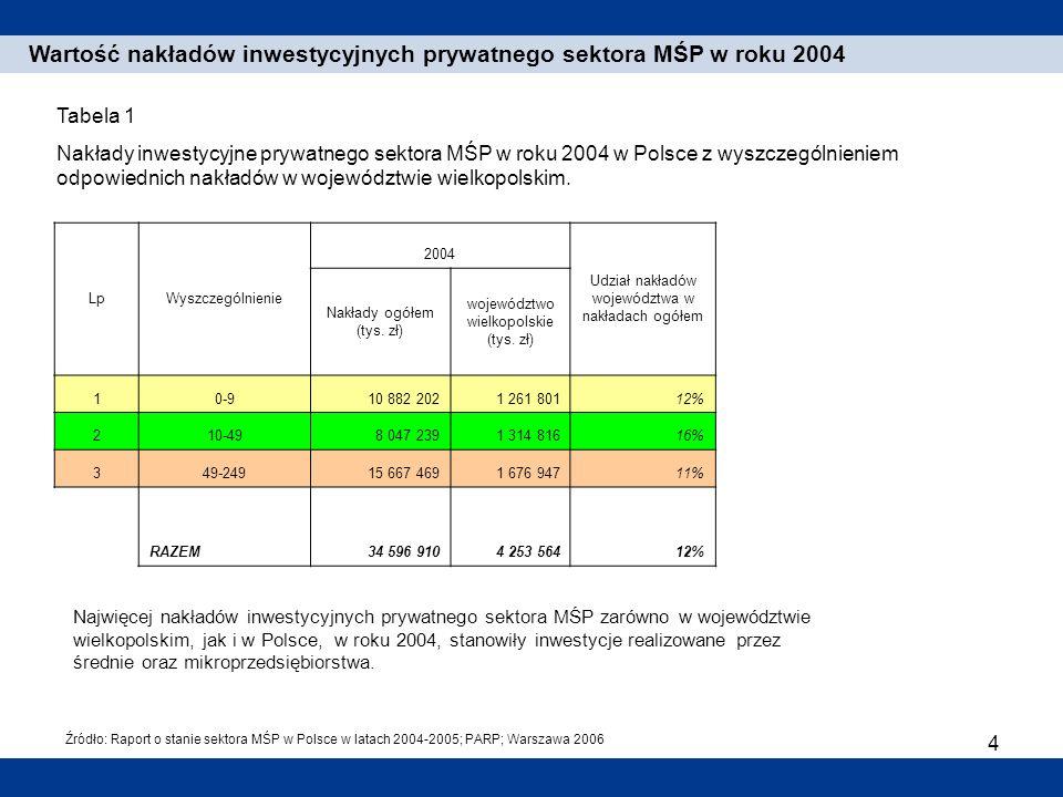 4 1. Einleitung Wartość nakładów inwestycyjnych prywatnego sektora MŚP w roku 2004 Najwięcej nakładów inwestycyjnych prywatnego sektora MŚP zarówno w