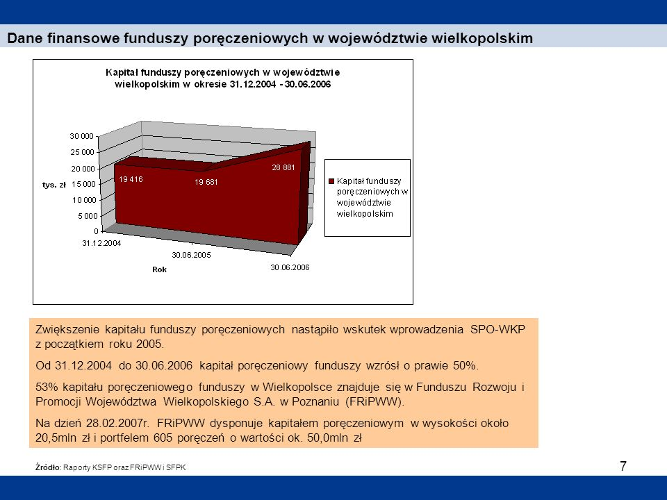 8 Dane finansowe funduszy poręczeniowych w województwie wielkopolskim Źródło: Raporty KSFP oraz FRiPWW i SFPK Na dzień 30.06.2006r.