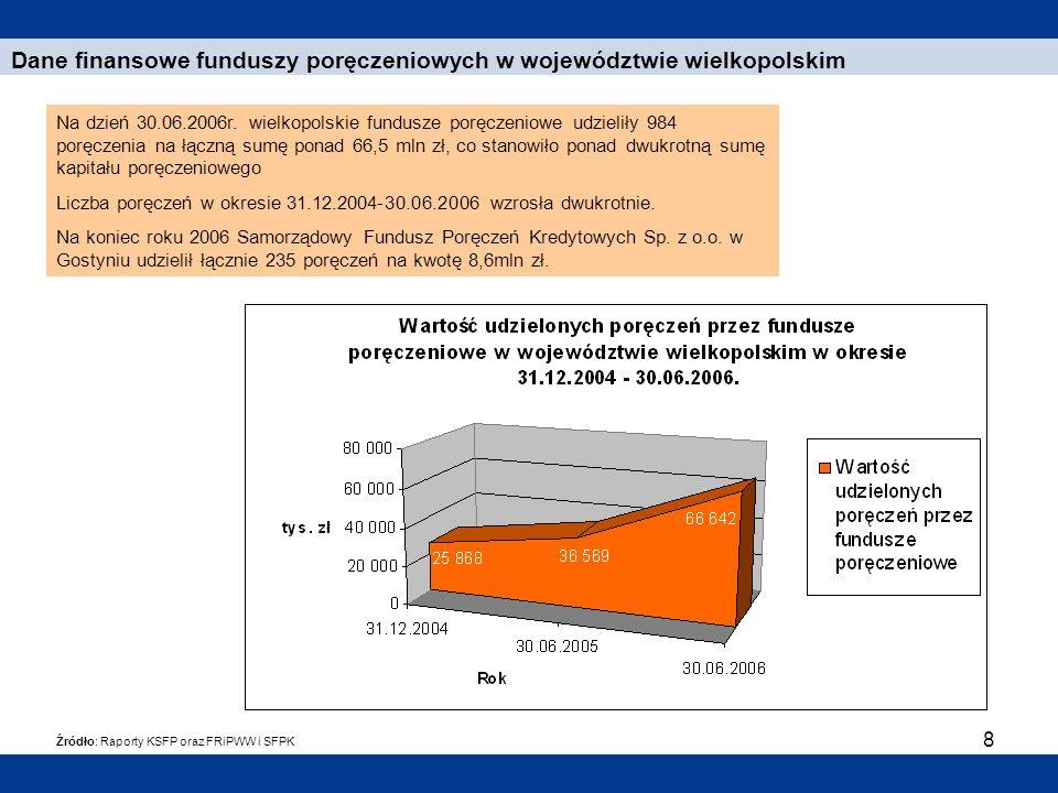 8 Dane finansowe funduszy poręczeniowych w województwie wielkopolskim Źródło: Raporty KSFP oraz FRiPWW i SFPK Na dzień 30.06.2006r. wielkopolskie fund