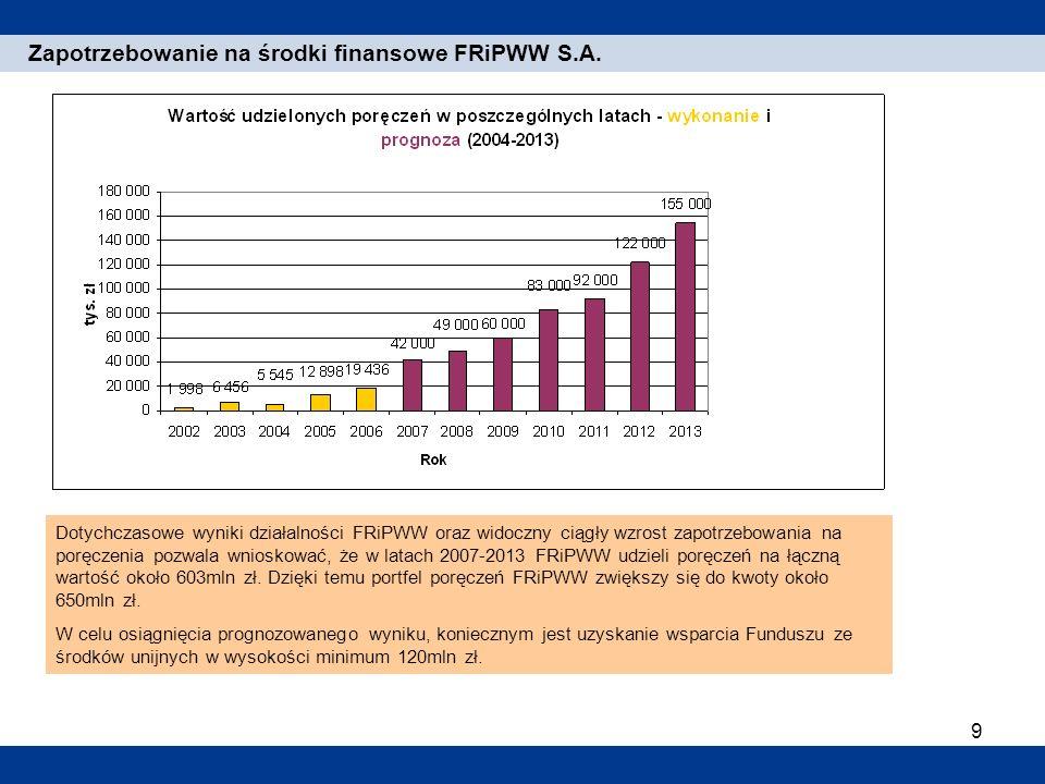 9 1. Einleitung Zapotrzebowanie na środki finansowe FRiPWW S.A. Dotychczasowe wyniki działalności FRiPWW oraz widoczny ciągły wzrost zapotrzebowania n