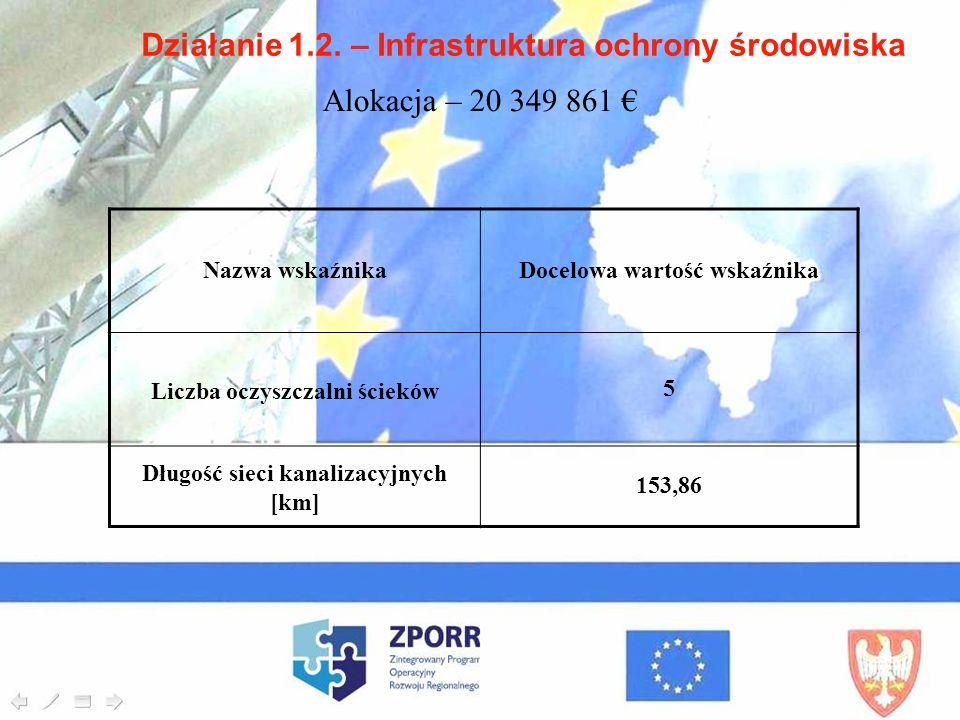 Działanie 1.2. – Infrastruktura ochrony środowiska Nazwa wskaźnikaDocelowa wartość wskaźnika Liczba oczyszczalni ścieków5 Długość sieci kanalizacyjnyc