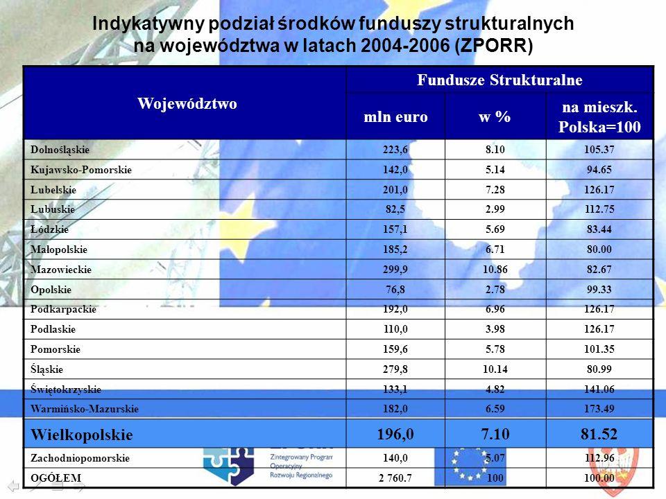 Województwo Fundusze Strukturalne mln eurow % na mieszk. Polska=100 Dolnośląskie 223,6 8.10105.37 Kujawsko-Pomorskie 142,05.1494.65 Lubelskie 201,07.2