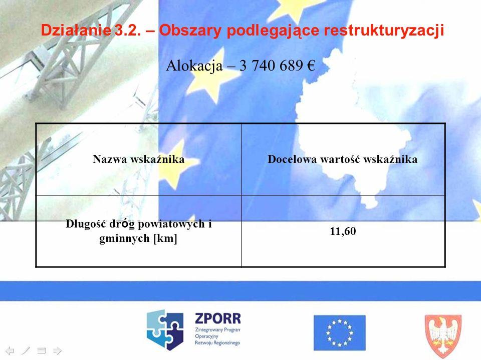 Działanie 3.2. – Obszary podlegające restrukturyzacji Nazwa wskaźnikaDocelowa wartość wskaźnika Długość dróg powiatowych i gminnych [km] 11,60 Alokacj